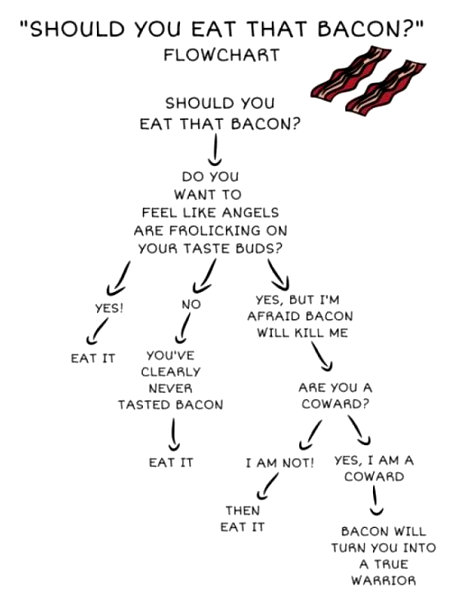 Should you or shouldn't you eat that bacon