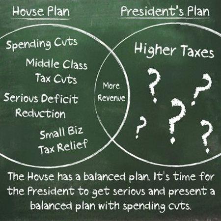 Financial Plans - Americans v. Obama