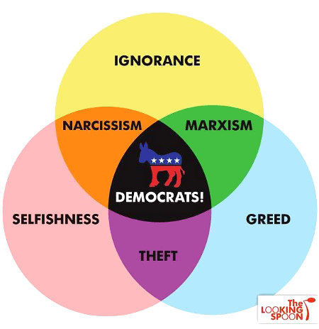 A Venn chart showing the intersection of many evils
