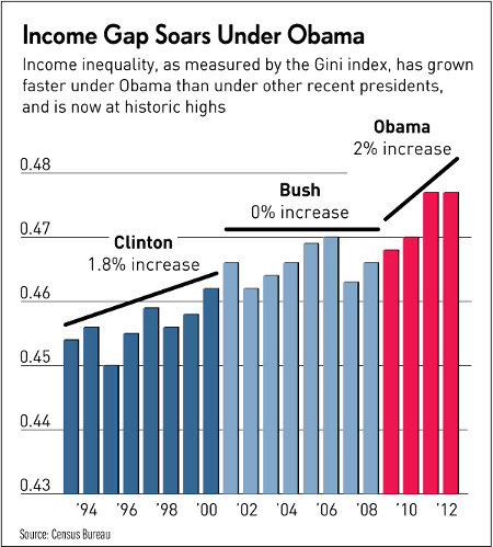 Obama's Income Gap - The Worst Ever