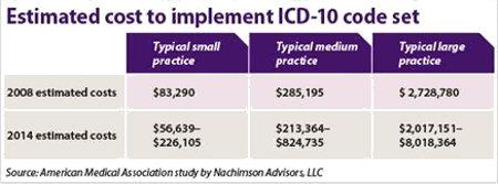 AMA ICD10 Cost Chart