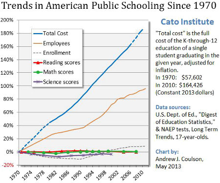 Education and Costs