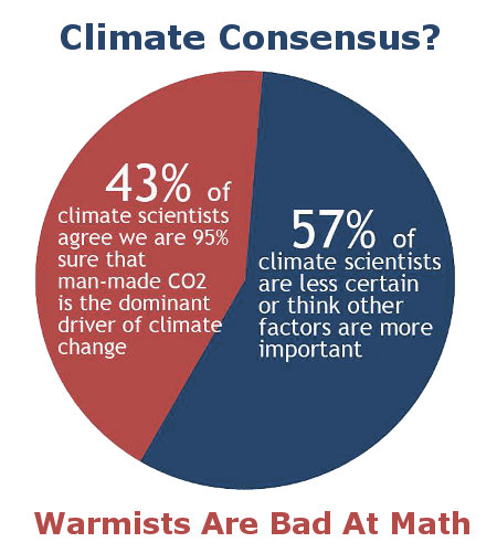 Climate Consensus - Warmists are bad at math