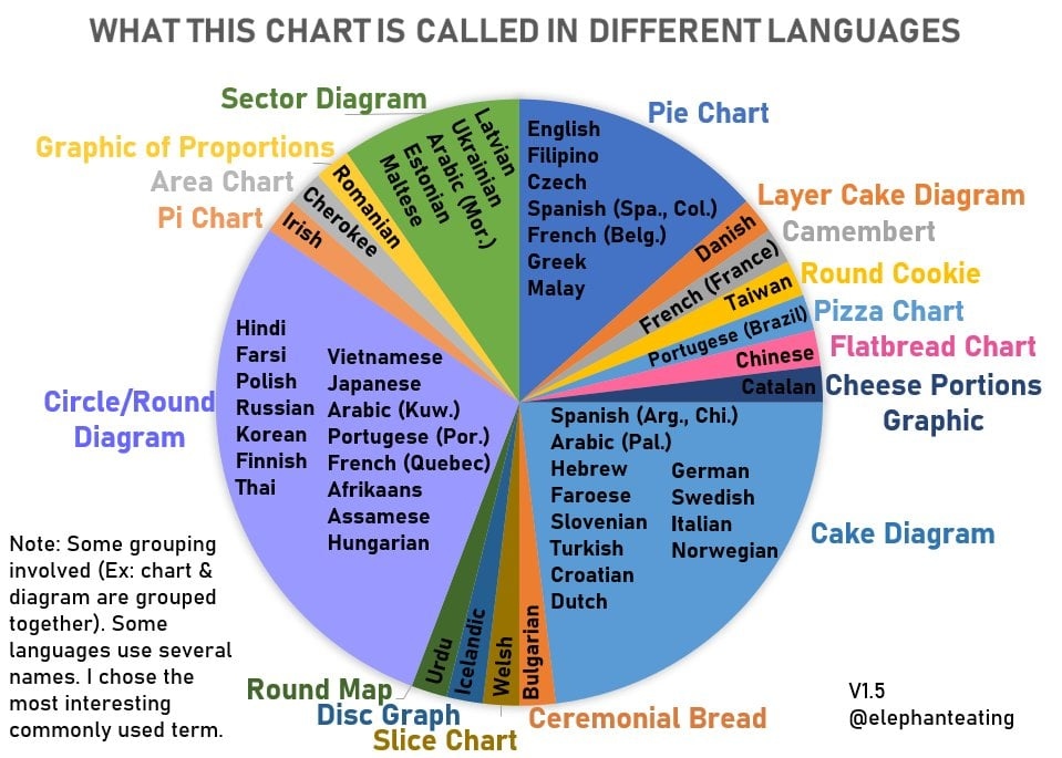 The Pie Chart Chart, ie., a Pie Chart of what Pie Charts are called around our world