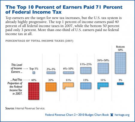 Who Actually Pays Federal Taxes?